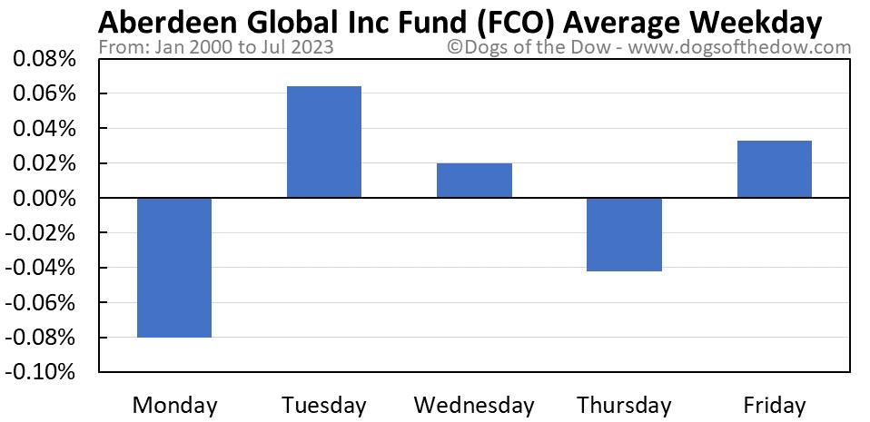 FCO average weekday chart
