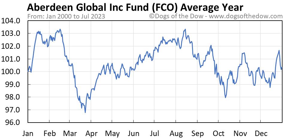 FCO average year chart