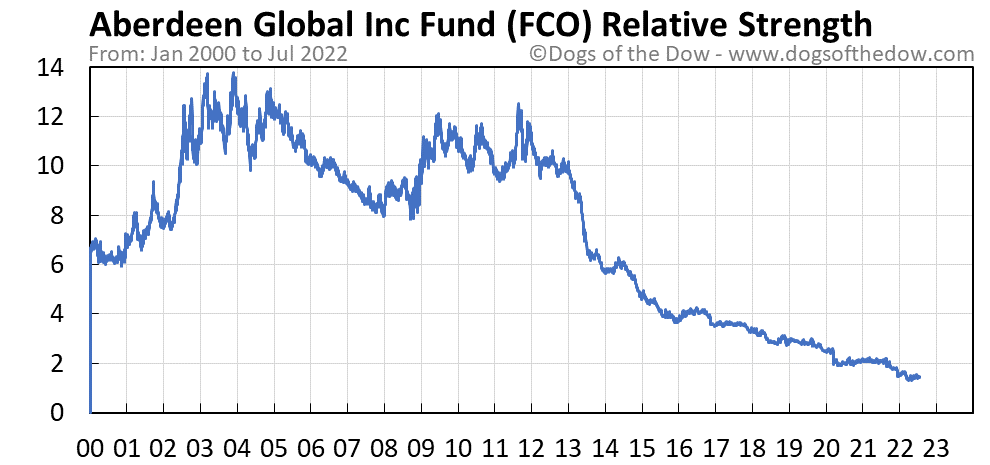 FCO relative strength chart