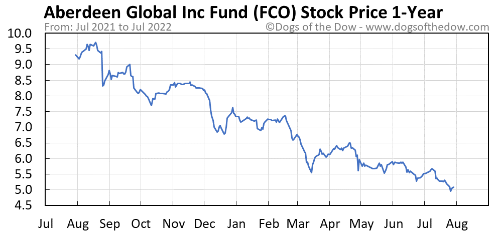 FCO 1-year stock price chart