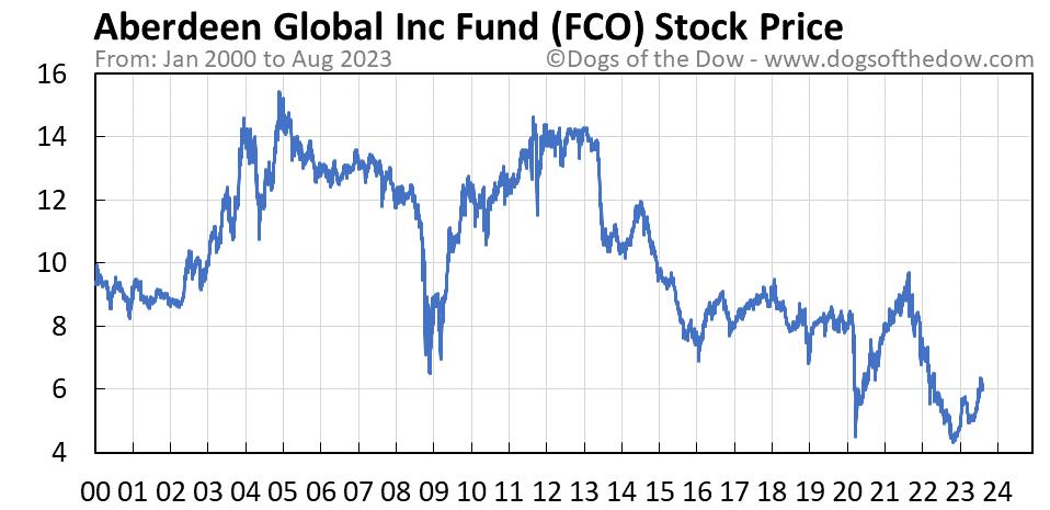 FCO stock price chart