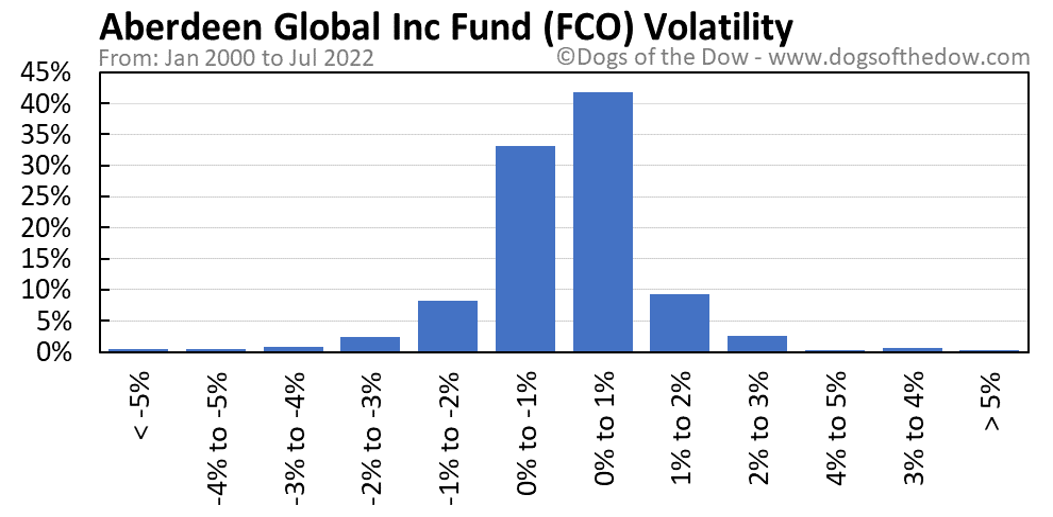 FCO volatility chart