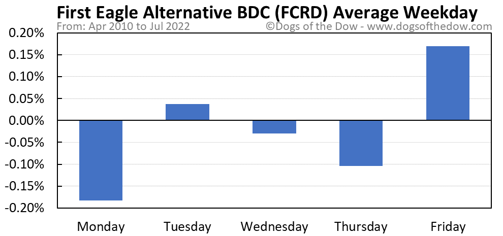 FCRD average weekday chart