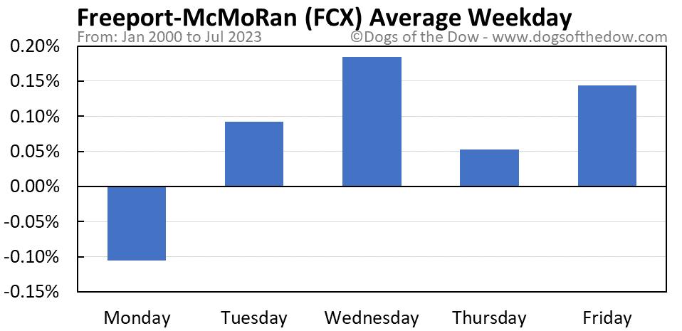 FCX average weekday chart