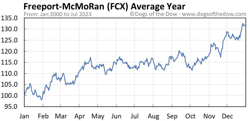 FCX average year chart