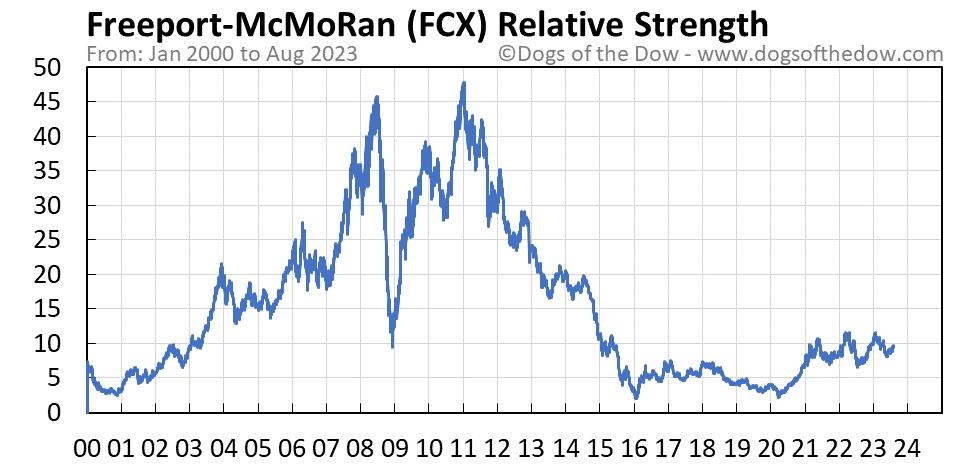 FCX relative strength chart