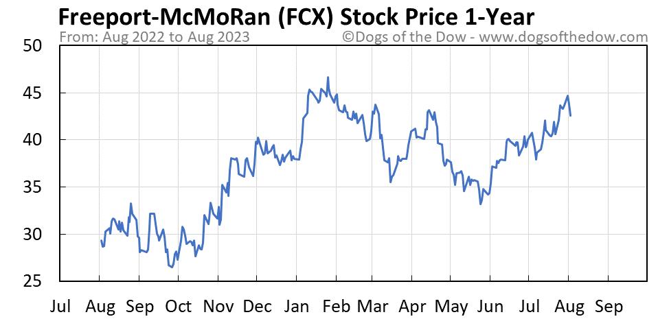 FCX 1-year stock price chart