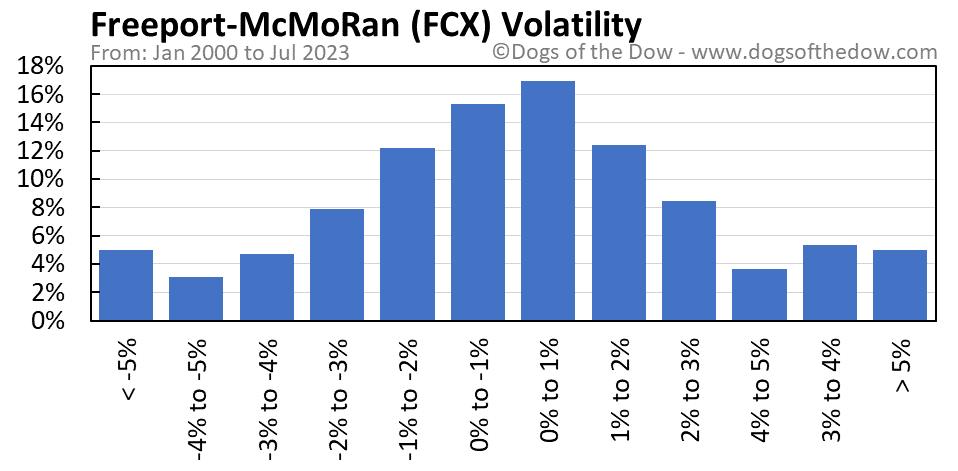 FCX volatility chart
