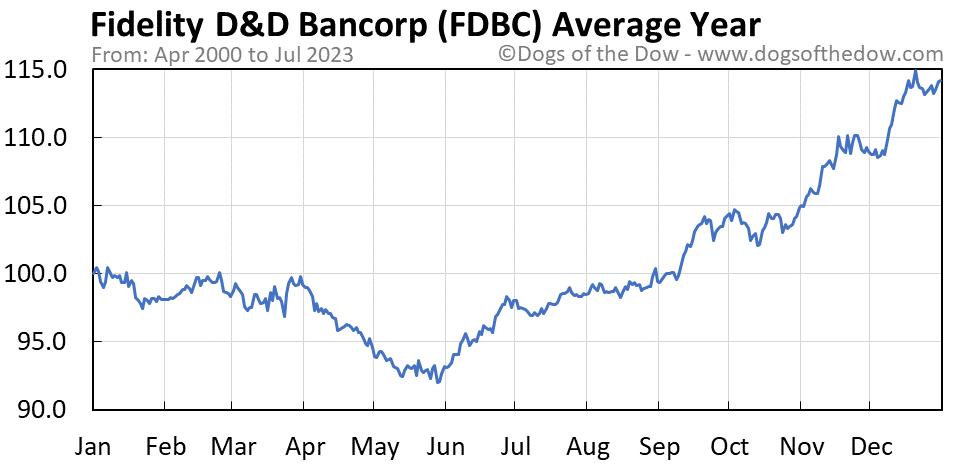 FDBC average year chart