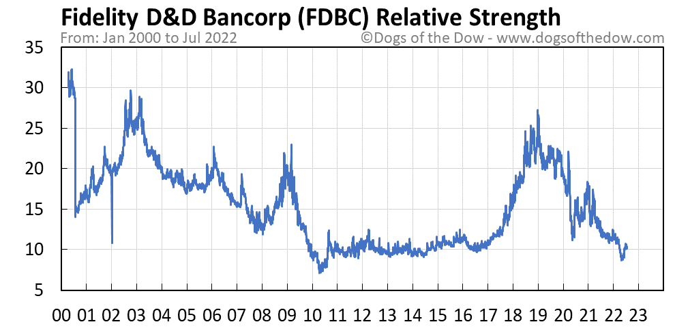 FDBC relative strength chart