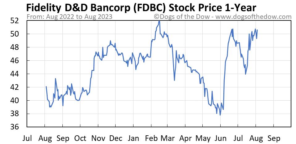 FDBC 1-year stock price chart