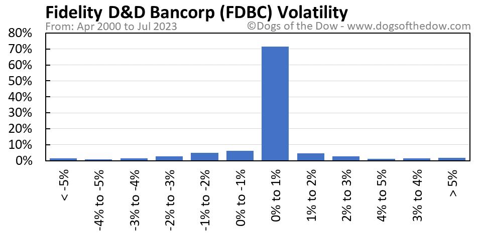 FDBC volatility chart