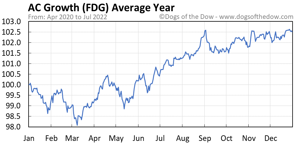 FDG average year chart