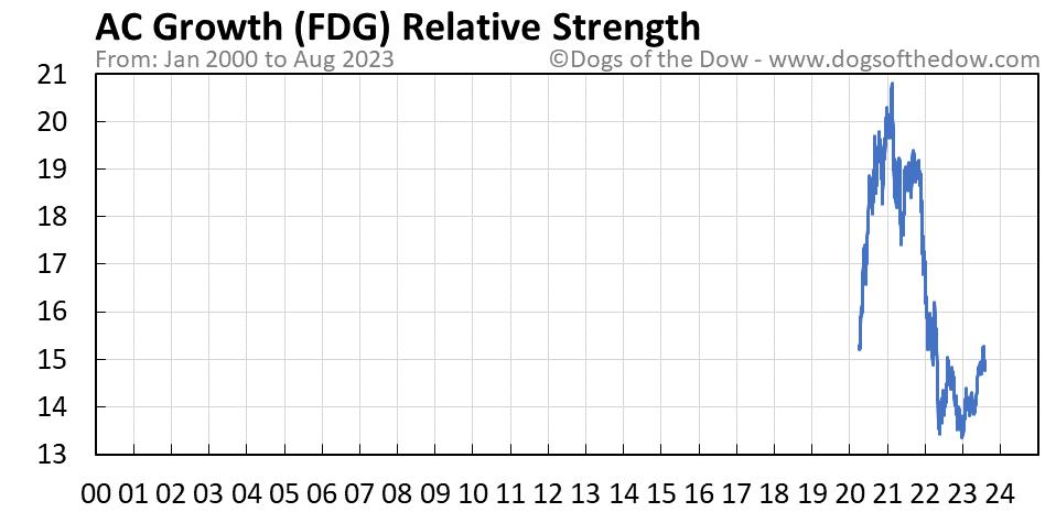 FDG relative strength chart