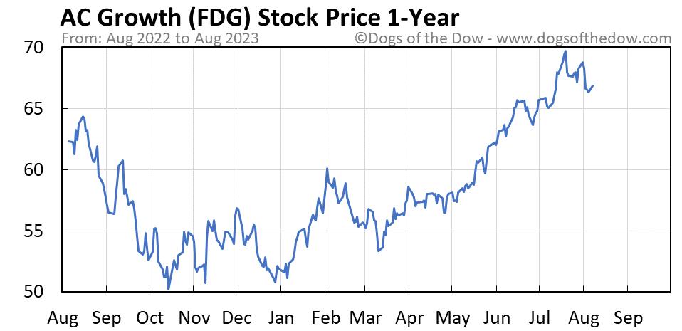 FDG 1-year stock price chart