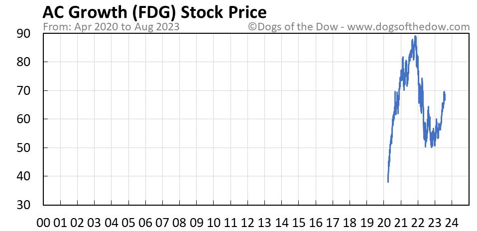 FDG stock price chart