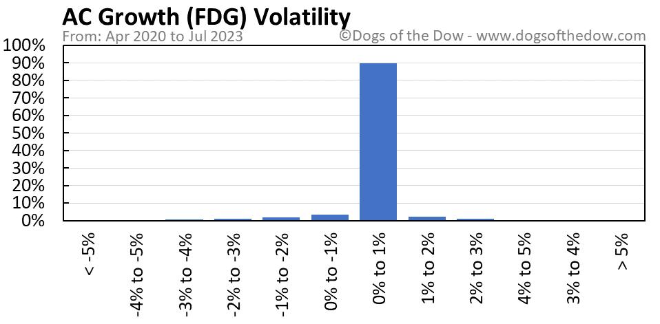 FDG volatility chart