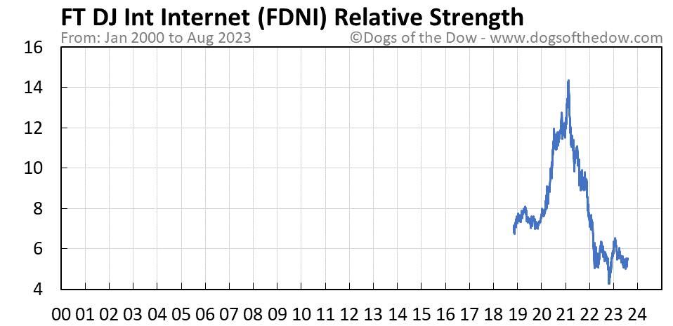 FDNI relative strength chart
