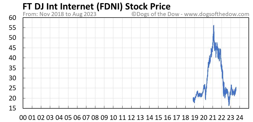FDNI stock price chart