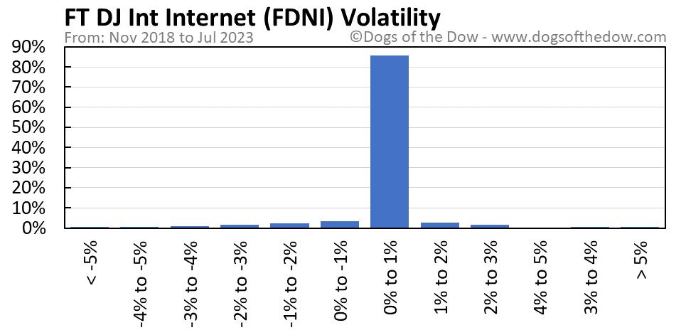 FDNI volatility chart