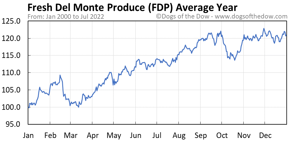 FDP average year chart