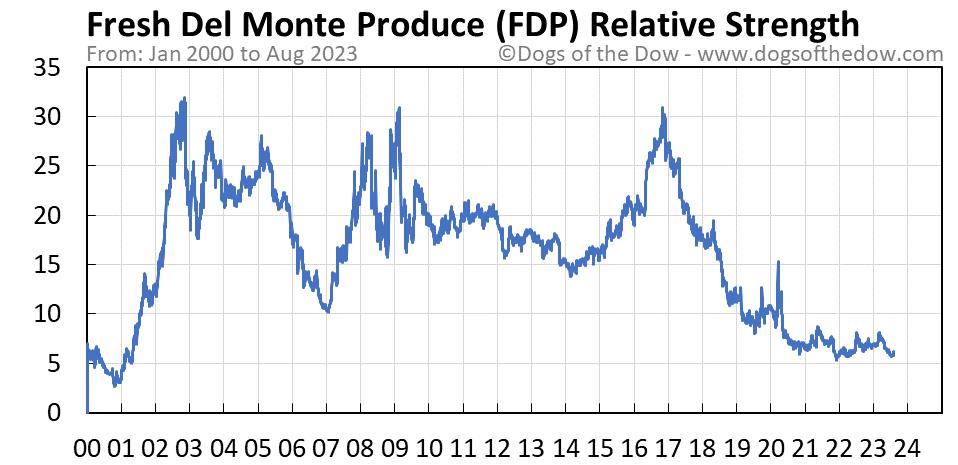 FDP relative strength chart