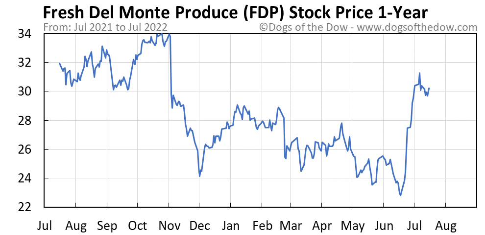 FDP 1-year stock price chart