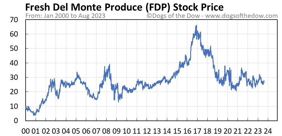 FDP stock price chart