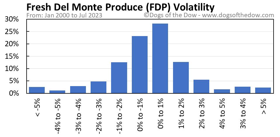 FDP volatility chart