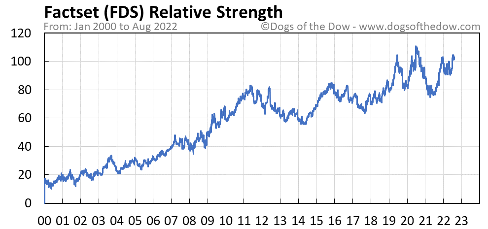 FDS relative strength chart