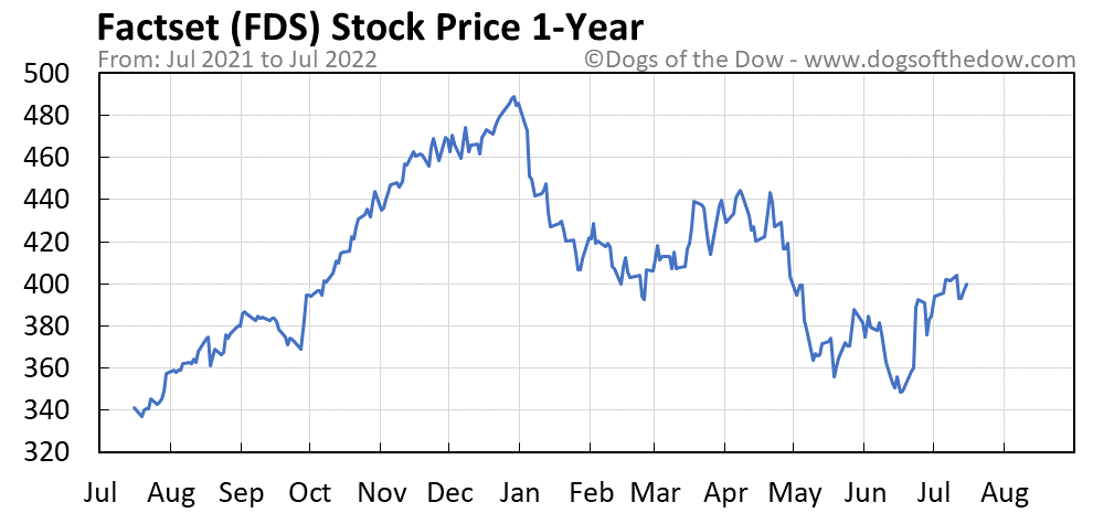 FDS 1-year stock price chart