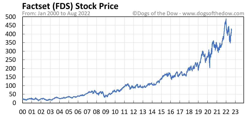 FDS stock price chart