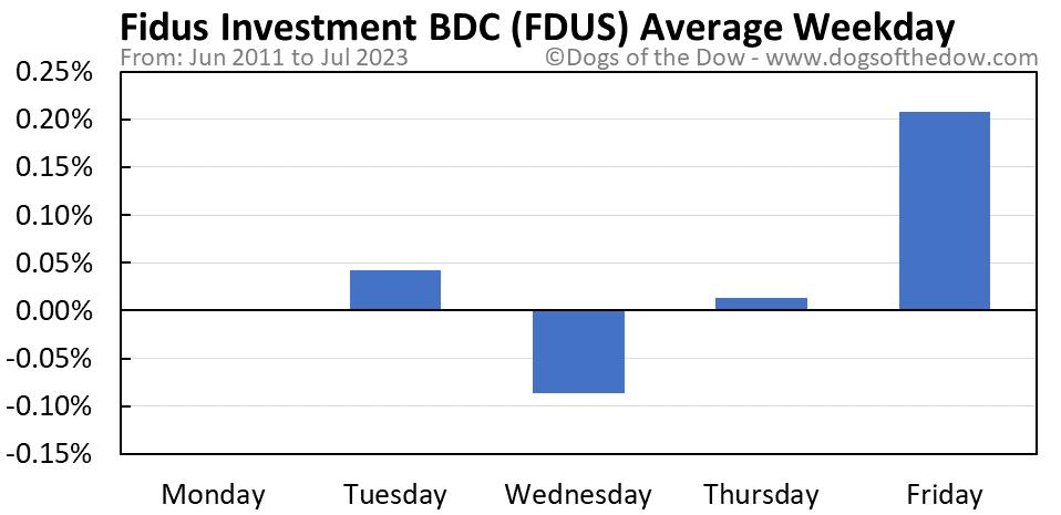 FDUS average weekday chart