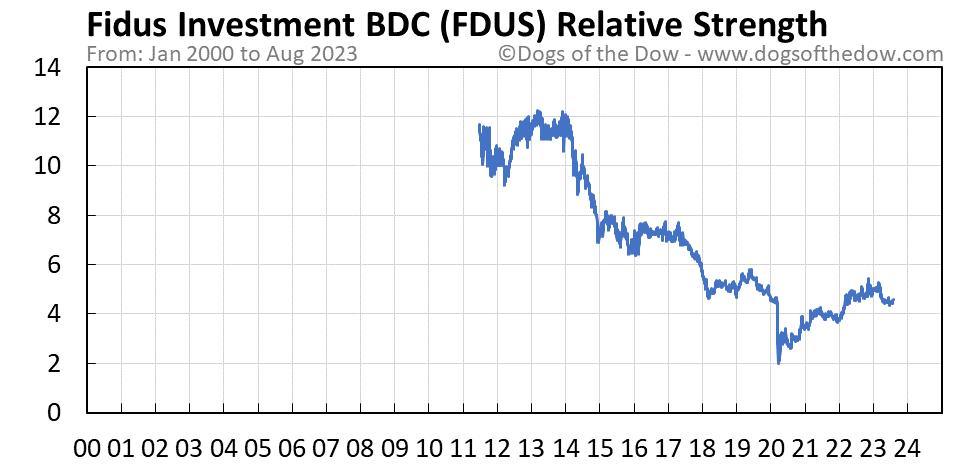 FDUS relative strength chart