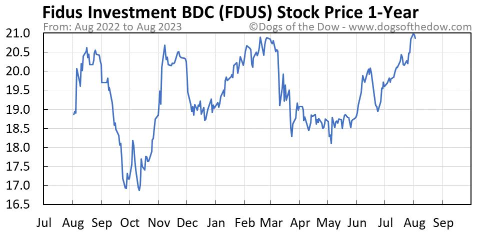 FDUS 1-year stock price chart