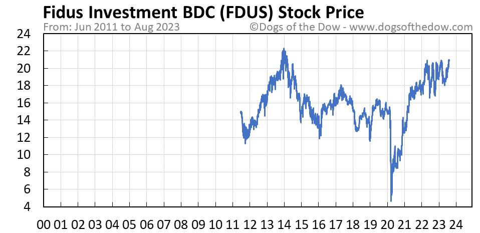 FDUS stock price chart