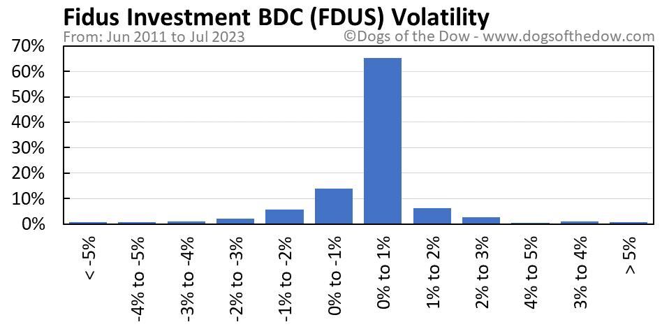 FDUS volatility chart