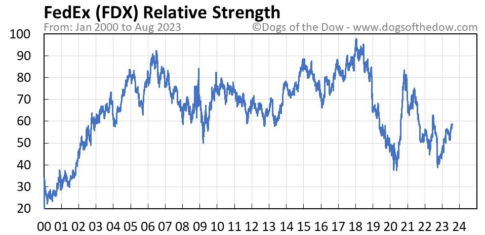 FDX relative strength chart