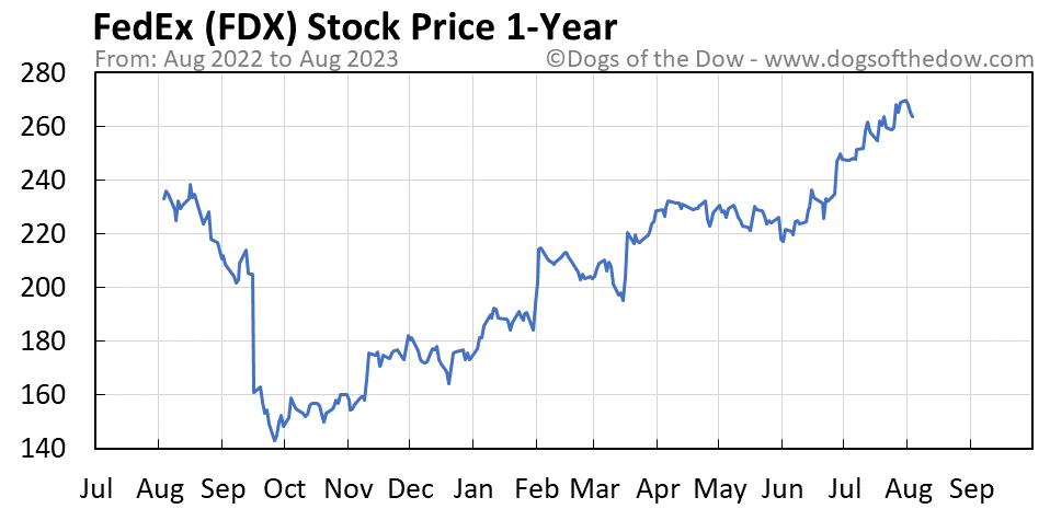 FDX 1-year stock price chart