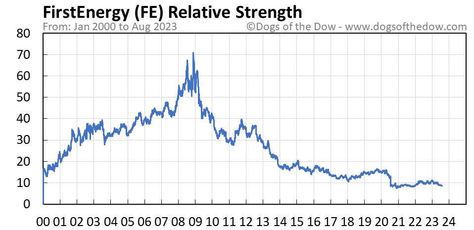 FE relative strength chart