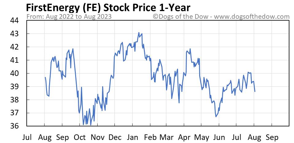 FE 1-year stock price chart