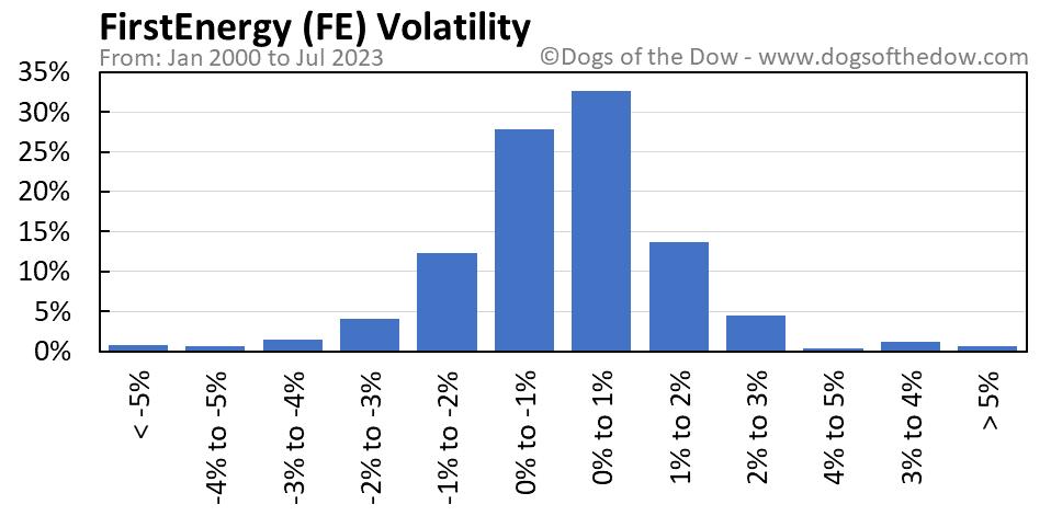 FE volatility chart