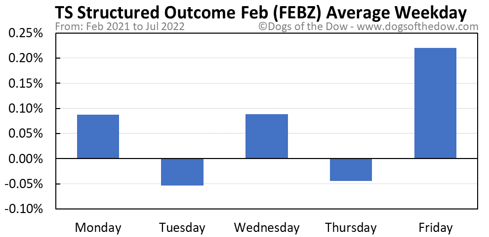 FEBZ average weekday chart