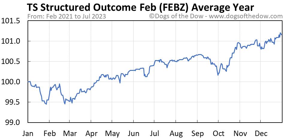 FEBZ average year chart