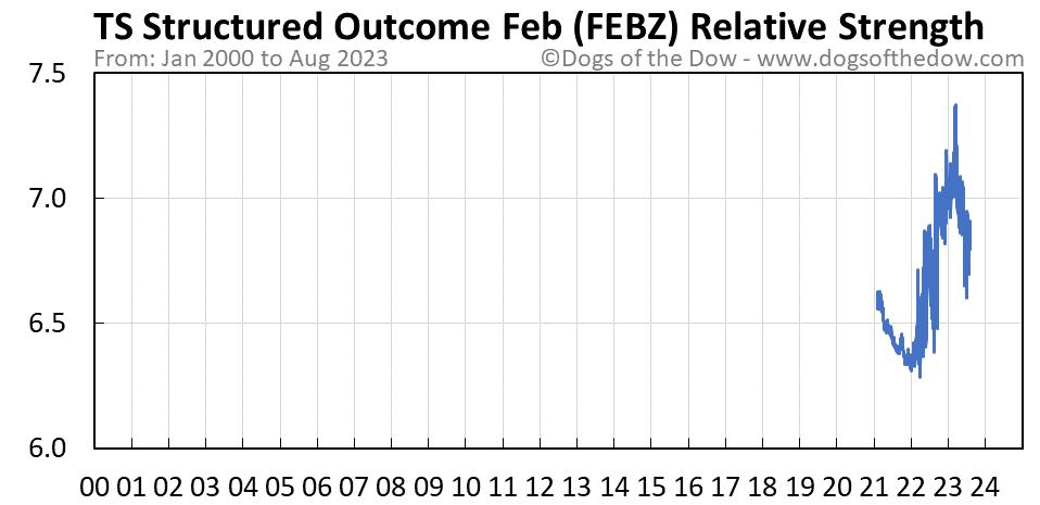 FEBZ relative strength chart