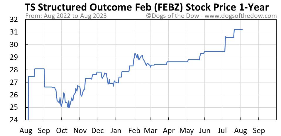FEBZ 1-year stock price chart