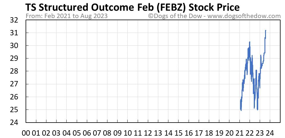 FEBZ stock price chart