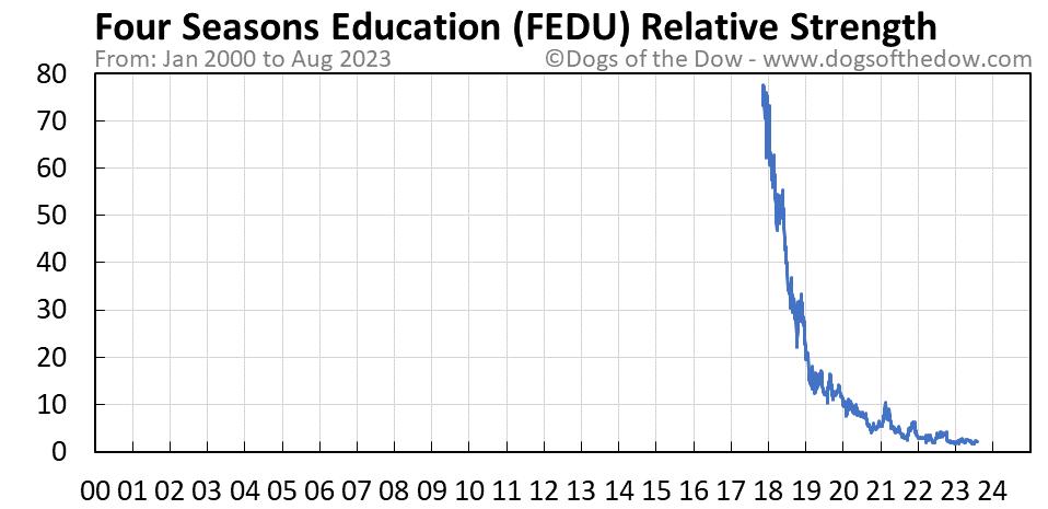 FEDU relative strength chart