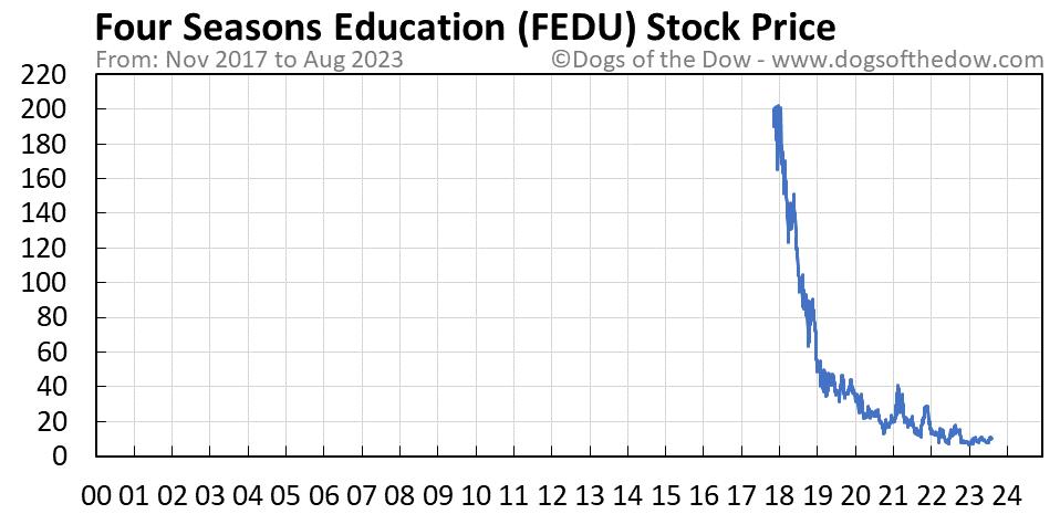 FEDU stock price chart