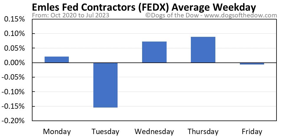 FEDX average weekday chart